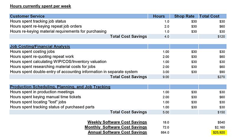erp software savings